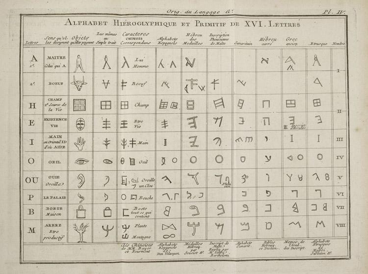 monde-primitif-alphabet-hieroglyphique